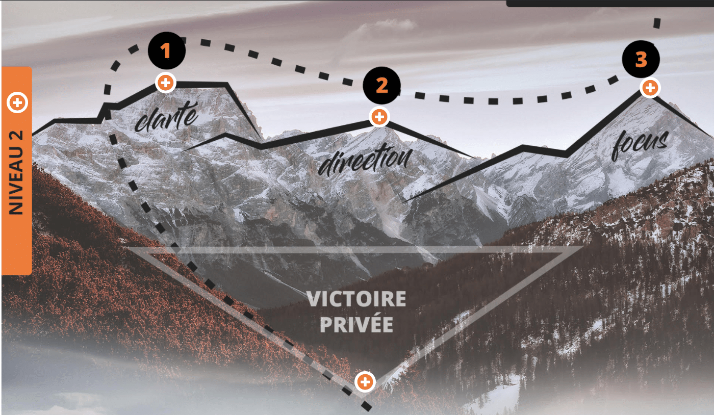 La victoire privée